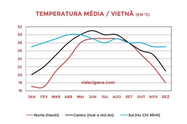 Gráfico de clima no Vietnã mostrando a variação na temperatura média em suas três principais regiões ao longo do ano